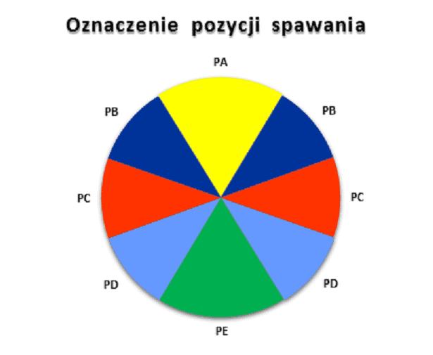 POZYCJE_SSPAWANE